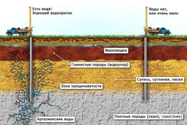 Поиск воды в Екатеринбурге и Свердловской области