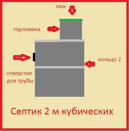 Септик в Красноярске фото 8