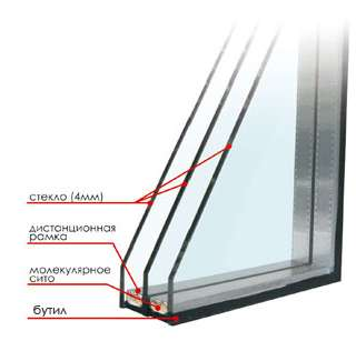 Герметик для стеклопакетов Стиз 20