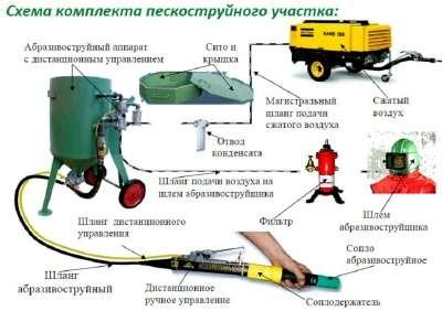 Костюм пескоструйщика