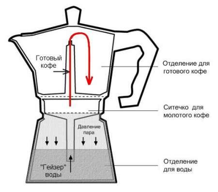 Гейзерная кофеварка 450 мл.(6 чашек) в Москве Фото 1