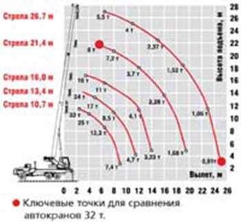 Автокран Челябинец КС55733-26-24 г/п 32т вылет стрелы 26,7м управление от джойстиков шасси Камаз 43118 6х6 в Омске Фото 1