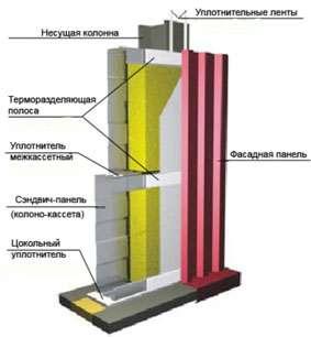 НПЭ-Уплотнитель Терморазделяющая полоса УПТП 3 мм*50мм*50м.п