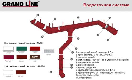 Металлическая водосточная система Grand Line® 125x90 в Екатеринбурге Фото 2